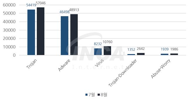 [그림] 2016년 8월 악성코드 진단 수 전월 비교