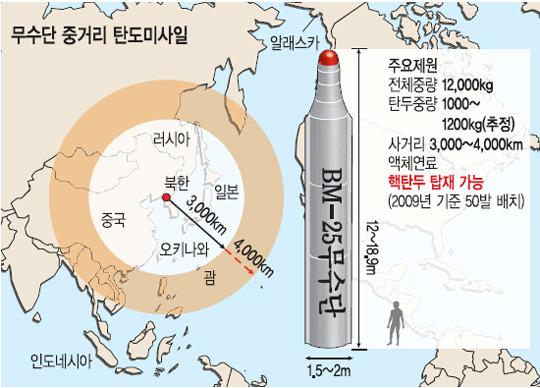 BM-25 무수단 중거리 탄도 미사일