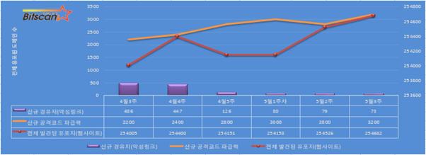[빛스캔]한국인터넷 위협 요약-5월3주 (대형 사이트를 통한 유포 지속)