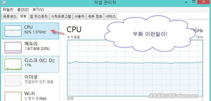 윈도우8.1 cpu 50% 점유 프로세서