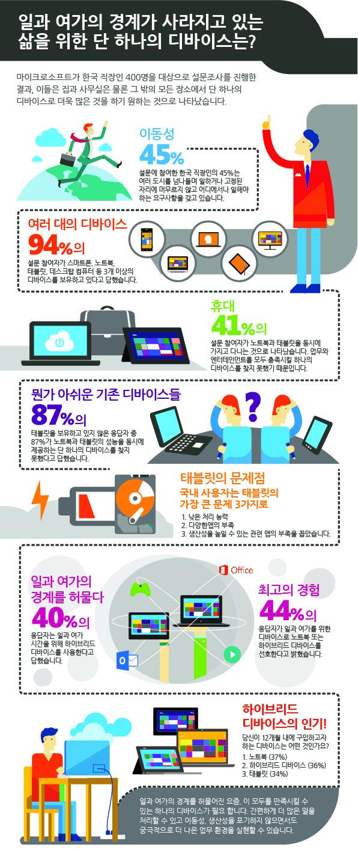 한국 직장인 94%가 3대 이상의 디바이스 보유, 45%는 모바일 워커