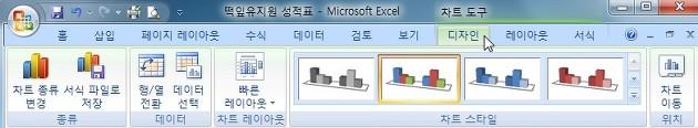 엑셀, Excel, 표데이터, 차트만들기, 차트, Chart, 차트도구, 디자인, 레이아웃, 서식, 셀 스타일, 표서식, cell, sheet, 세로막대형, 꺽은선형, 원형, 가로막대형, 영역형, 분산형, 기타, 2차원 세로 막대형, 3차원 세로 막대형, 원통형, 원뿔형, 피라미드형, 테두리, 모서리, 크기, 이동, 차트스타일,차트제목, 축 제목, 범례, 데이터 레이블, 데이터 표
