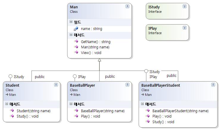 인터페이스 다중 상속(구현) [디딤돌 C++]