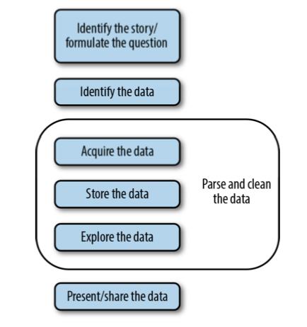 데이터 분석 플로