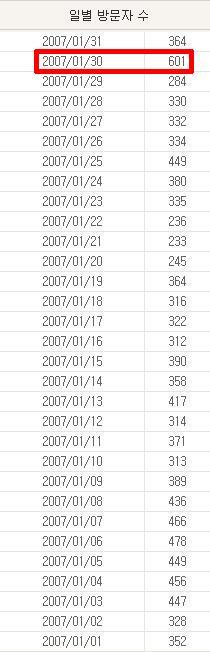 예전엔 1000도 넘었던 Destinyz Blog이후에 처음으로 600!