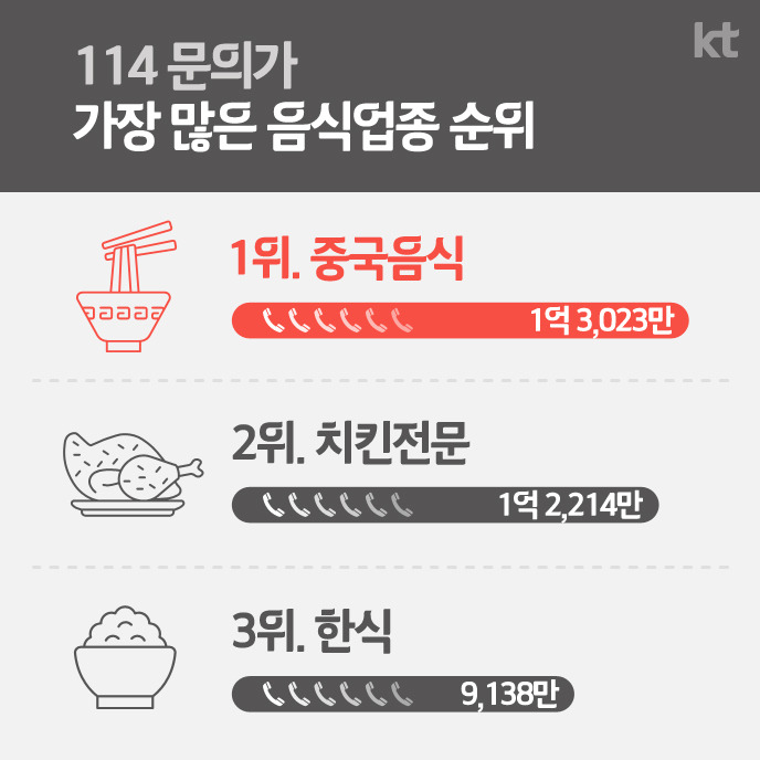 114 문의가 가장 많은 음식업종 순위