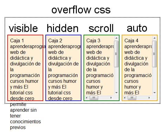 Webdir css overflow text overflow - Div overflow auto ...