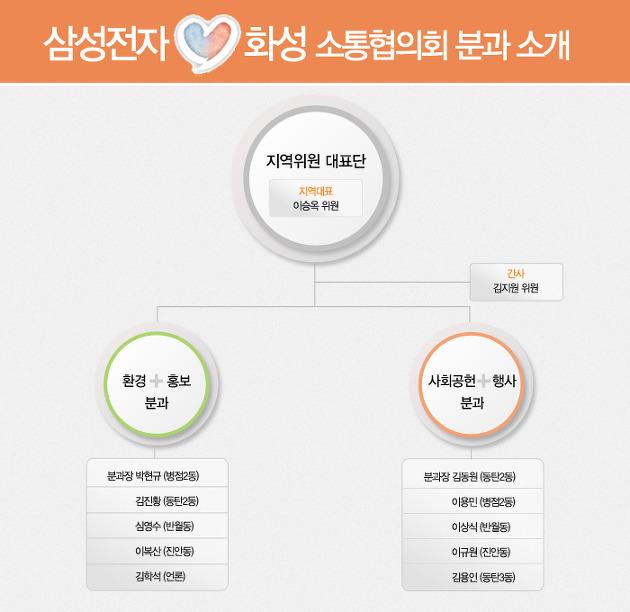 삼성화성 소통협의회 조직도 사진