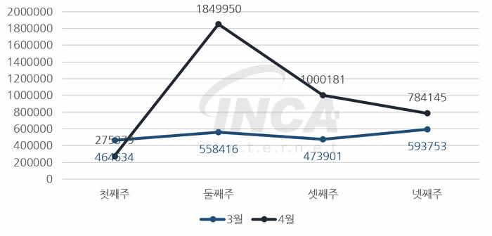 [그림] 2017년 4월 주 단위 악성코드 진단 현황