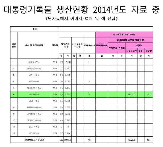 대통령기록물 생산현황 2014년도 자료 캡쳐, 전자매체별 저장 기록물 중 생산 부서는 홍보수석실 뿐이다.