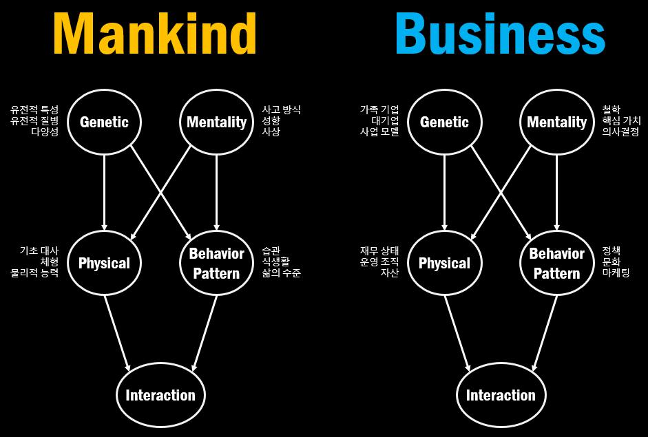 인류/비즈니스의 탄생과 죽음을 구성하는 요소