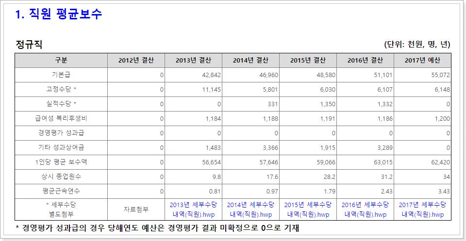 (재)연구성과실용화진흥원 직원평균보수
