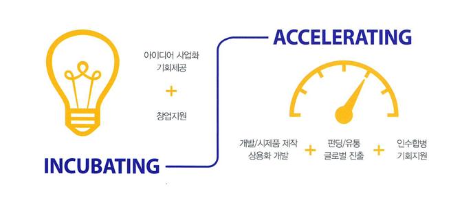 스타트업 컨설팅 맞춤형 원스톱 서비스