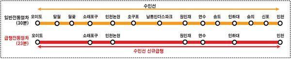 수인선 광역급행열차 노선 및 시간표