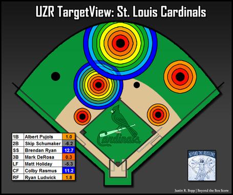 UZR baseball STL