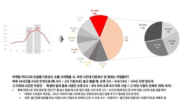 마케팅빅리그, 마케팅 빅리그, 팟캐스트