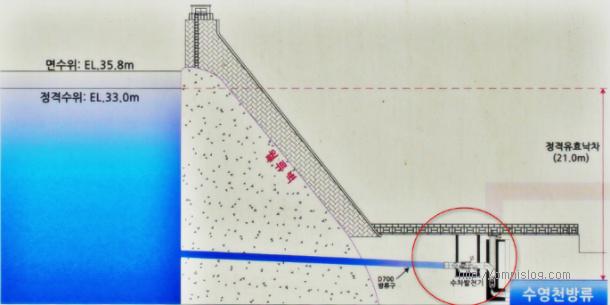 회동댐 소수력발전