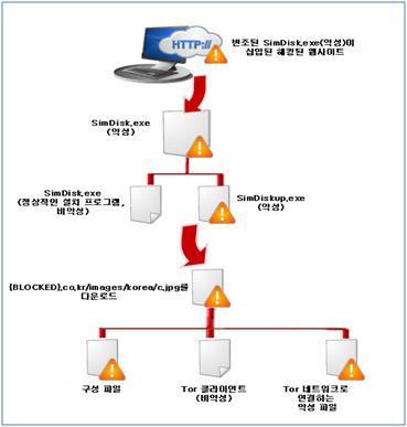 6.25 사이버 공격에 대한 다른 시각과 분석