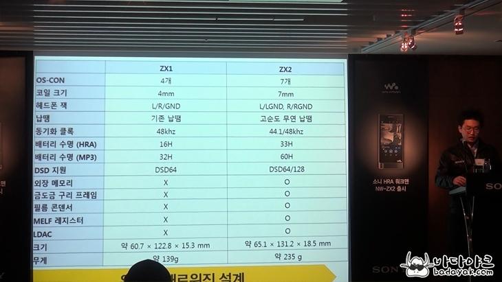 소니 HRA 워크맨 NW-ZX2