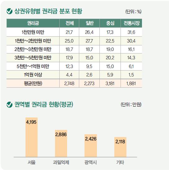 상권유형별 권리금 분포 현황