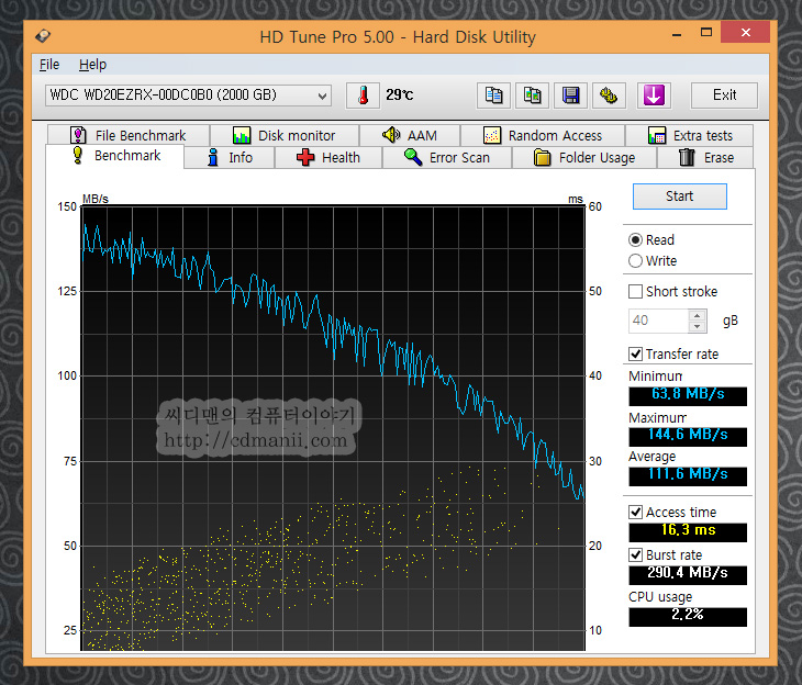 WD20EZRX 사용기, WD 그린 추천, WD20EZRX 소음, WD20EZRX 성능, 성능, 벤치마크, WD20EZRX 벤치마크, 소음계, Center-320, IT, 하드디스크, 하드, HardDisk, 디자인, 크리스탈 디스크 마크, 랜덤테스트, dirty, 2.0TB, WD30EZRX, WD 케비어 그린, 케비어 블랙, 비교, WD20EZRX WD20EARX 비교, WD20EZRX 사용을 해보니 신형 WD 그린은 성능이 꽤 좋네요. 이번것은 2TB 모델입니다. 이번시간에는 웨스턴디지털 WD20EZRX WD20EARX를 비교도 해보려고 합니다. WD20EZRX 사용을 고려해본 분이나 또는 WD30EZRX를 생각해보신 분이라면 데이터 저장공간이 필요해서 고른 분들이 많을것 입니다. 보통 운영체제용으로는 WD 케비어 블루를 많이 쓰고 좀 더 고급 사용자는 WD 케비어 블랙이나 SSD를 생각하죠. 물론 랩터 시리즈도 있지만요. WD 케비어 그린은 저장공간에 최적화된 모델 입니다. 성능이 빠르다기 보다는 정숙한 소음에 저장공간이 넓은 하드디스크로 알면 될듯한데요. 이런 이유로 제경우에도 SSD를 운영체제용으로 쓰고 저장공간을 위해서는 WD 케비어 그린을 씁니다. 게다가 하드디스크의 절전시간을 적절하게 잘 설정해두면 컴퓨터가 켜져 있는 동안 그렇게 많은 시간 하드디스크가 동작하지 않게 되는데요. 상대적으로 수명도 길게 유지해갈 수 있죠.  이번편에서 WD20EZRX WD20EARX를 비교해보면서 신형은 구버전에 비해서 무엇이 좋아지고 대신 무엇이 좀 아쉬워졌는지, 그리고 차이점은 무엇인지 좀 살펴보려고 합니다. 실제로 소음 측정을 위해서 가장 조용한 방에서 30CM 앞에서 소음계를 놓고 실제 측정도 해보았구요. 정확한 벤치마킹을 위해서 하드디스크를 동일한 컨트롤러 S-ATA3 인터페이스에 물려서 측정도 해보았습니다.  좀 미리 말해드리면 신형이 성능은 좀 더 좋습니다. 대신 구버전에 비해서 약간은 소음이 더 올라갔네요. 물론 걱정할 정도의 소음은 아닙니다. 무게도 신형이 약간은 더 가벼워졌네요. 물론 큰의미는 없을지도 모르겠지만요.