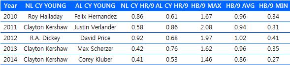 사이영상 투수 홈런비율