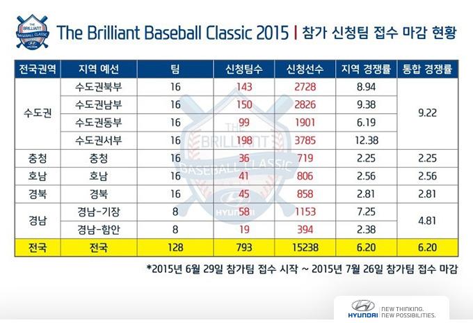 더 브릴리언트 베이스볼 클래식 2015 참가 신청팀 접수 현황