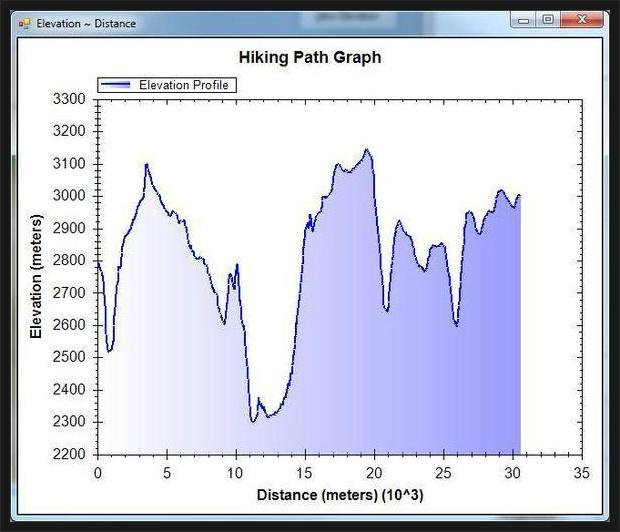 Hiking Path Graph