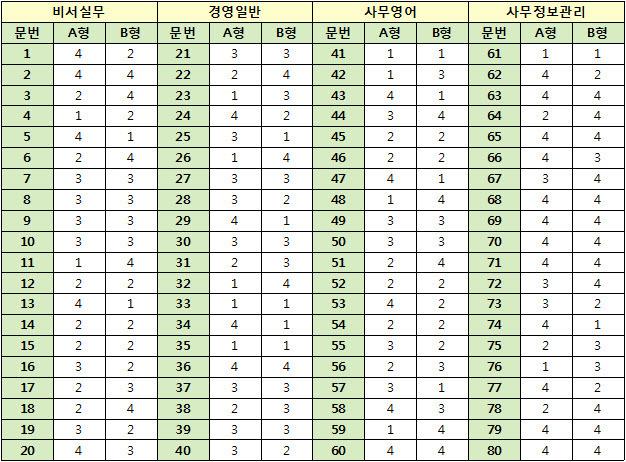 2016년 2회 비서 1급 가답안 (A형, B형)