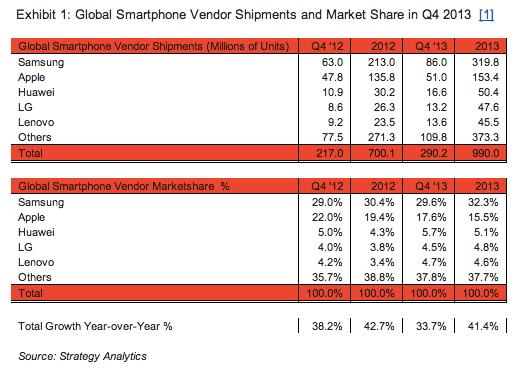 2013년 4분기 글로벌 스마트폰 출하량 - 출처 Strategy Analytics