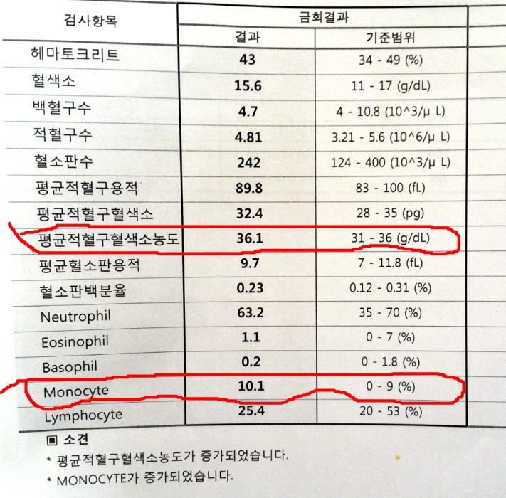 평균 적혈구 혈색소 농도::OmnisLog