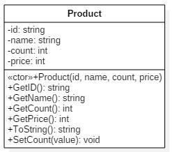 [그림 5] 상품 클래스 다이어그램