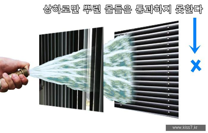 사진: 빛이 횡파이므로 수직과 수평 편광판을 동시에 설치하면 차단할 수도 있다. 상하의 횡파만 남아있다면 좌우편광판을 통과하지 못하기 때문이다. [편광을 통해 영상을 보는 원리]