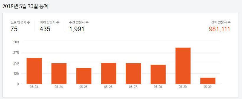 블로그 방문 100만 이벤트
