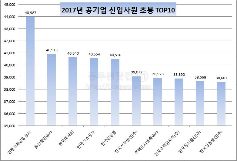 2017년 공기업 신입사원 초봉 그래프