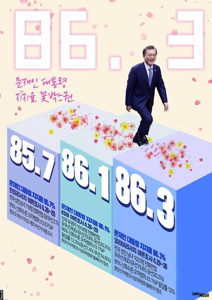 문재인 대통령 지지율 90% 육박 박스권