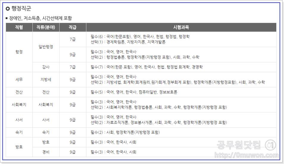 서울시 공무원 행정직군 시험과목(장애인, 저소득층, 시간선택제 포함)