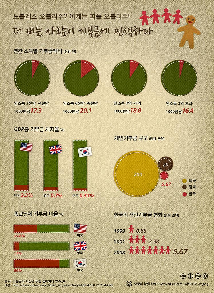 사진: 미국은 개인기부가 75%를 넘는다. 한국은 기업홍보 목적으로 기업홍보가 훨씬 많다. 실제로 돈이 많은 개인들은 더 벌수록 기부에 인색하다는 통계자료이다. 강남, 서초구 등 부자가 모인 동네에서 보수정당을 지지하는 것도 연관관계가 있다. 부자편을 들어주기 때문이다. [재벌들의 기부문화, 척 피니]