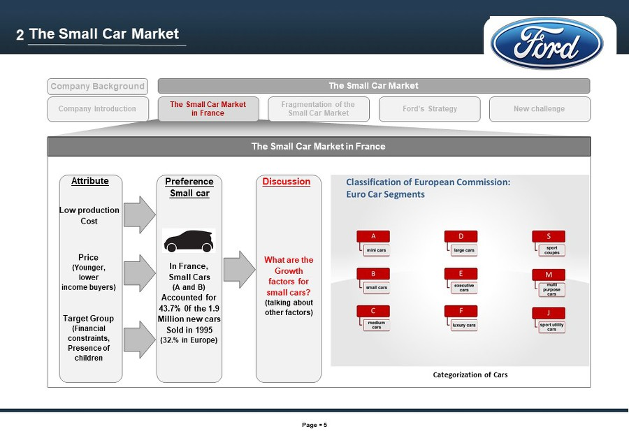 ford ka case study Ford ka historically, car manufacturers including ford segmented buyers according to their income and age ford used these figures to classify small car buyers into four target groups.