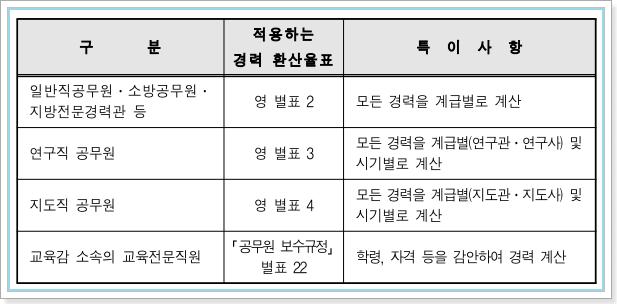 지방직공무원 경력환산율표의 적용
