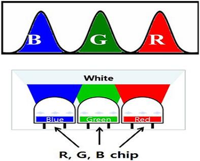 R,G,B 멀티 칩을 이용하여 백색광원을 얻는 계략도