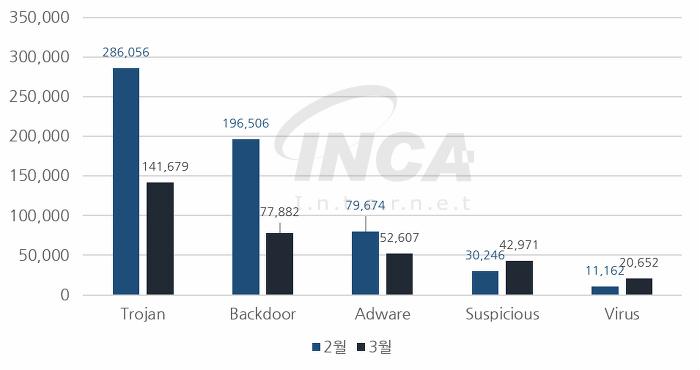 [그림] 2018년 3월 악성코드 진단 수 전월 비교
