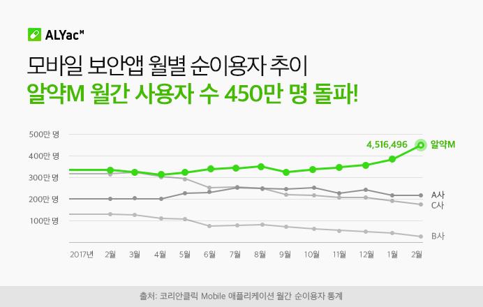 모바일 그린 라이프, 알약M 월간 사용자 수 450만 명 돌파!